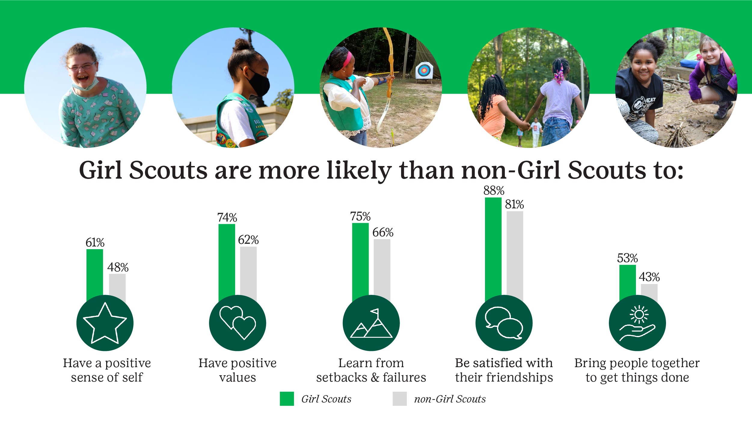who we are girl scouts of south carolina mountains to